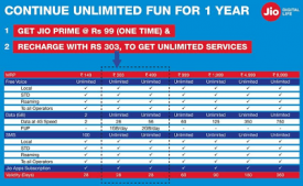 Jio Prime Membership Offer Extended Till 31st July: Jio Summer Surprise Pay Rs 303 & Get Extra 3 Month Of FREE Service
