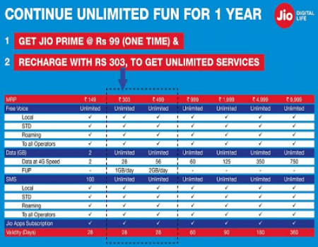 Jio Prime Membership Offer Extended Till 31st July: Jio Summer Surprise Pay Rs 303 & Get FREE Service till July